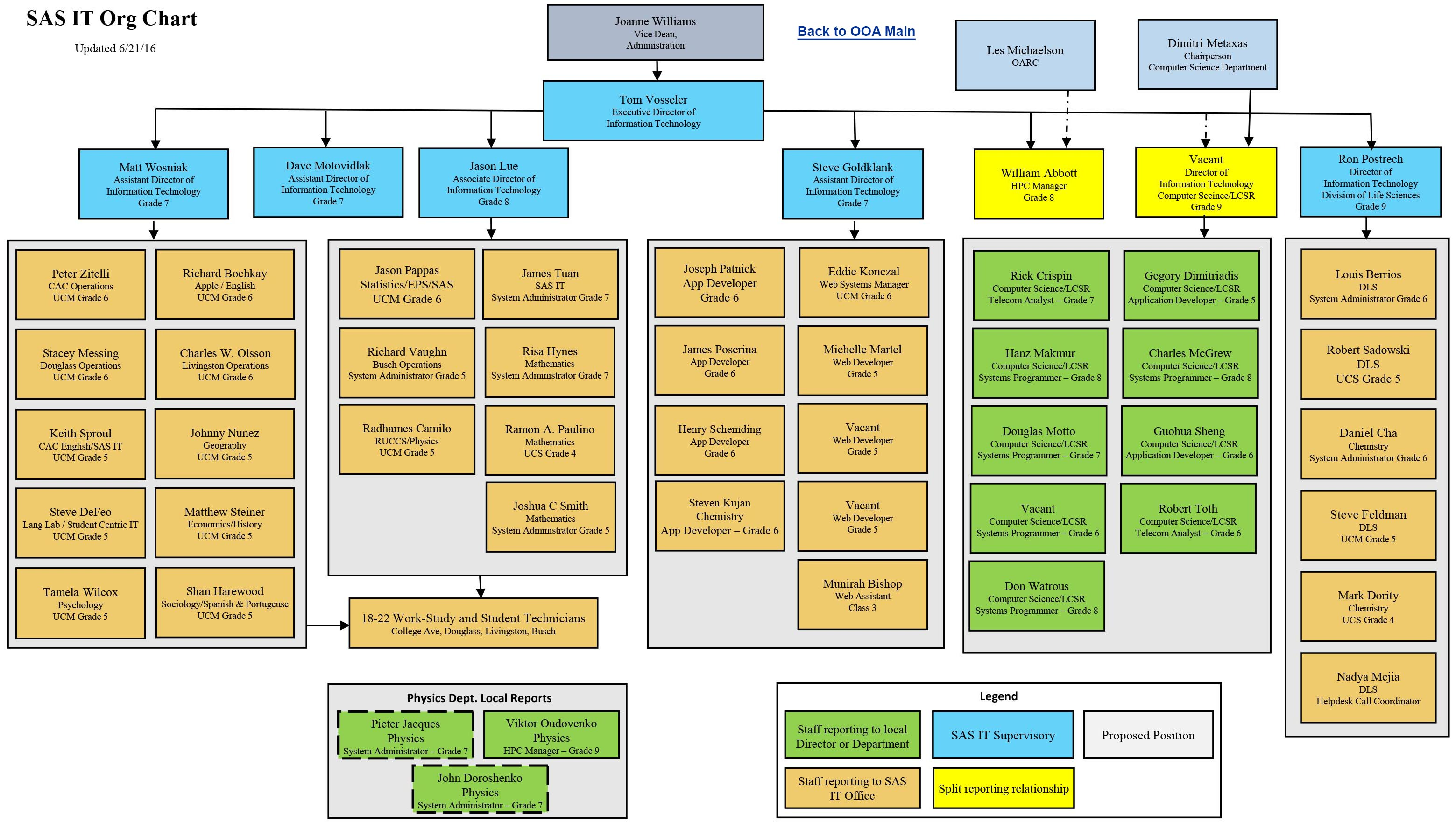 organizational chart ooa information technology